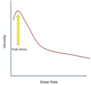 Yield_Stress