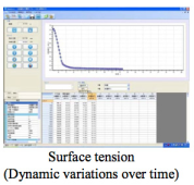 Complex Surface Tension Analysis