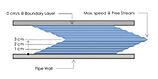 viscosity shear rate