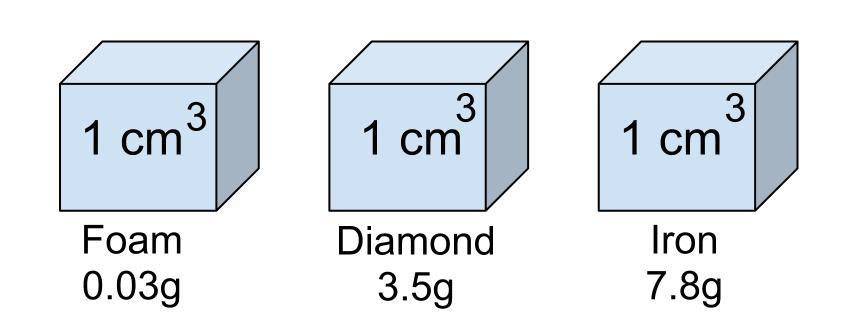Density-cubes