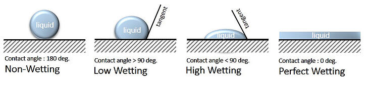 Contact Angle Wetting