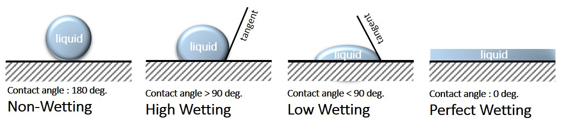 Contact Angle and Wetting Illustrated