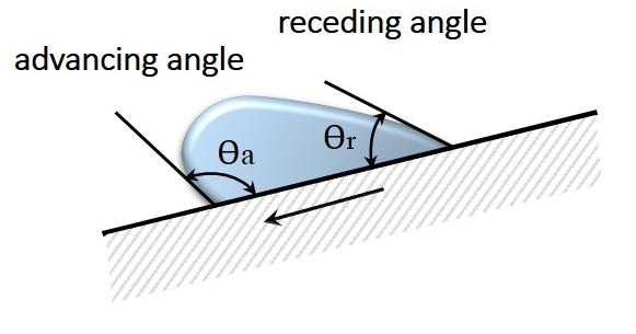 Dynamic Contact Angle on an Incline