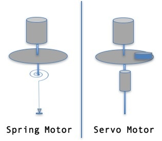 Spring and Springless Motor.jpg