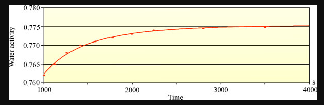 Water Activity Curve Time Seconds